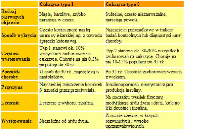 Cukrzyca Typu 1 Czy 2 Artykuly Biotechnologia Pl Laczymy